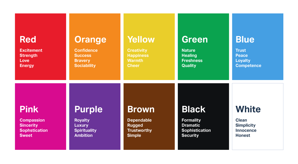 Colour Psychology - chart