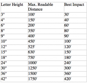 Signage Letter Size Guide